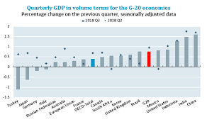 G20 Gdp Growth Third Quarter Of 2018 Oecd Oecd