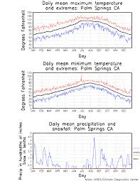 Palm Springs Average Temperature Chart Palm Springs California Climate Yearly Annual Temperature