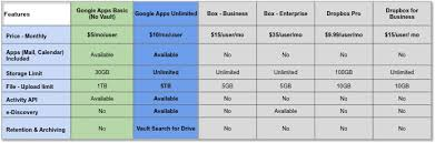 Why Upgrade To Google Drive For Work Sada Cloud