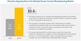 Medical Equipment Life Expectancy Chart Medical Device Contract Manufacturing Market Growing At A