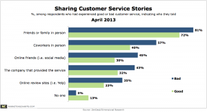 Another Way To Say Customer Service Bad Customer Service Interactions More Likely To Be Shared Than Good