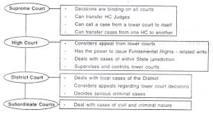 Indian Jurisdiction Chart India Subordinate Judiciary With Diagram