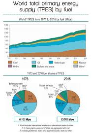 Chart On Renewable And Nonrenewable Resources Renewable And Non Renewable Energy Em Sc 240n Energy And