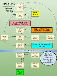 Job Search Process Flow Chart Proper Job Search Process Flow Chart Business Writing Steps