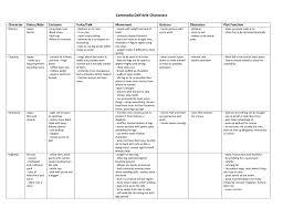 Commedia Chart