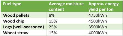 Boiler Efficiency Chart Should I Install A Biomass Boiler The Renewable Energy Hub