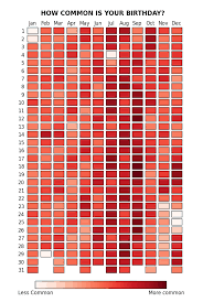 Most Popular Birthdays Chart How Common Is Your Birthday This Chart Has The Answer