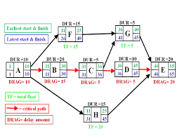 Critical Path Charts Critical Path Drag Wikipedia