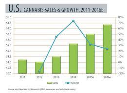 Heres How Fast The Marijuana Industry Is Growing In 5