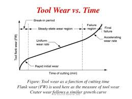 Image Result For Tool Wear Control Chart Chart Steady