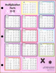 Multiplication Tables Through 12 Free Worksheets Printable Times Tables Chart 1 Multiplication Table