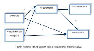 Examining job satisfaction among perfusionists  A brief report     SlidePlayer