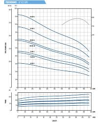 Franklin Electric Wire Sizing Chart Franklin Electric 825ssi100f106 04a86 10 Inch Ssi Submersible Turbine Pump 825 Gpm 100 Hp