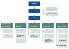 Lloyds Banking Group Organisational Structure Chart 01_part_1 1 Australian Reinsurance Pool Corporation