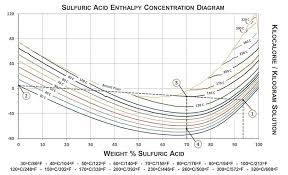 Sulfuric Acid Storage Tanks Specifications