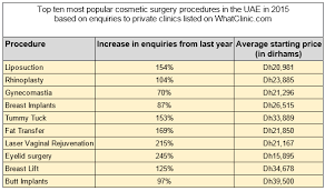average cost of liposuction