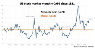 1930 Stock Market Chart This Never Seen Chart Clearly Shows The S P 500 Is Expensive