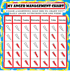 Free Printable Anger Management Chart