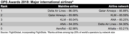 Aeroflot Award Chart Delta Tops Flightglobals On Time Performance Ranking For