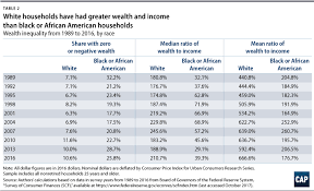 Systematic Inequality Center For American Progress