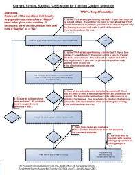 File Css Flow Chart Instructions Pdf Wikiversity