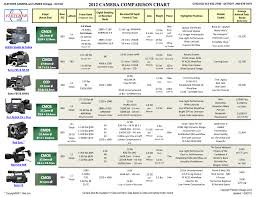 Canon Dslr Model Comparison Chart All Important Cinema Cameras At A Glance The Fletch Camera