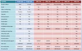 Office 365 Plans Comparison Chart Www Bedowntowndaytona Com