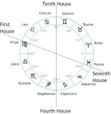 Cusp Chart Astrology Understanding Nirayana Bhava Chalit Chart Its Importance