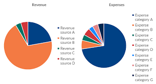 Pie Chart Makeover Revenue And Expenses Depict Data Studio