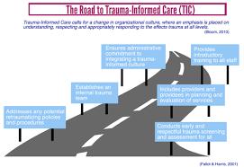 Ub Organizational Chart What Is Trauma Informed Care University At Buffalo School