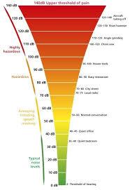 decibel level charts chart decibel level hearing loss chart graphic showing typical