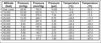 Air Pressure Altitude Chart The Effects Of Altitude On Pilots