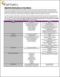 Medicine Measurement Chart High Risk Medications For Health Care Professionals