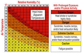 Cold Index Chart 25 Systematic Heat Index Chart Dew Point