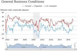 New York Manufacturing Index Soars To Highest Level Since