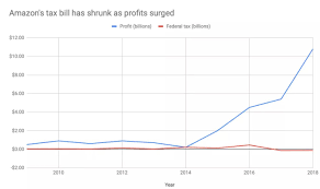 Amazon Pay Chart Did Amazon Pay 0 In Taxes Last Year Skeptics Stack Exchange