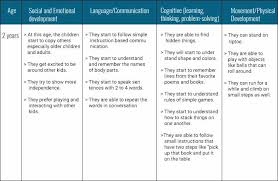 Developmental Milestones For Children Age 2 5 Years