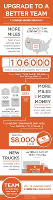 team truck driving jobs offer sign on bonus van driving jobs slice of orange blog
