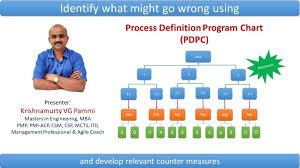 Process Decision Program Chart Pdpc 7 New Qc Tools