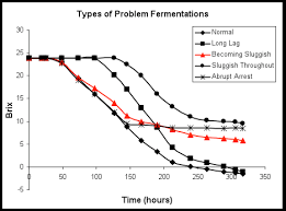 Yeast Temperature Chart Problem Fermentations Viticulture And Enology
