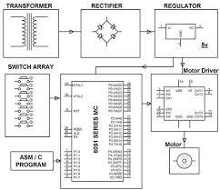 dc motor interfacing 8051 microcontroller using l293d four quadrant dc motor speed control microcontroller project circuit block diagram by edgefxkits com