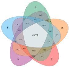 Venn Diagram Template Venn Diagrams 5 Set Venn Diagram