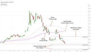 Natural Gas My Best Commodity Trade Of 2018 However What
