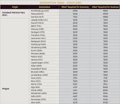 Csa Points Chart The Worlds Cheapest Longhaul Business Class Award