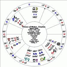 Natal Birth Chart Marriage Determining The Time Of Marriage From A Horoscope Alice