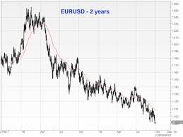 Us Dollar Chart Euro Currency Corner How Low Can The Euro Go Moneyweek