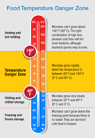 Food Temperature Chart Danger Zone Food Danger Zone Made Simple Food Temperatures Danger