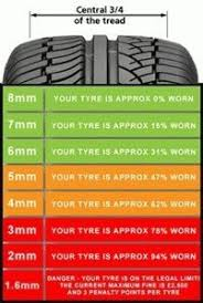 Awesome Collection Of Tread Depth Chart Brilliant Tire Care