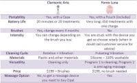 Foreo Luna Comparison Chart