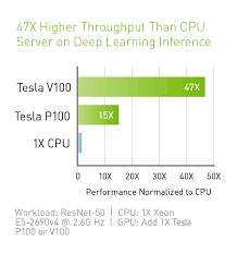 Tesla V100 Data Center Gpu Nvidia